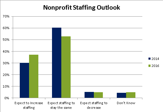 staffing-outlook-chart